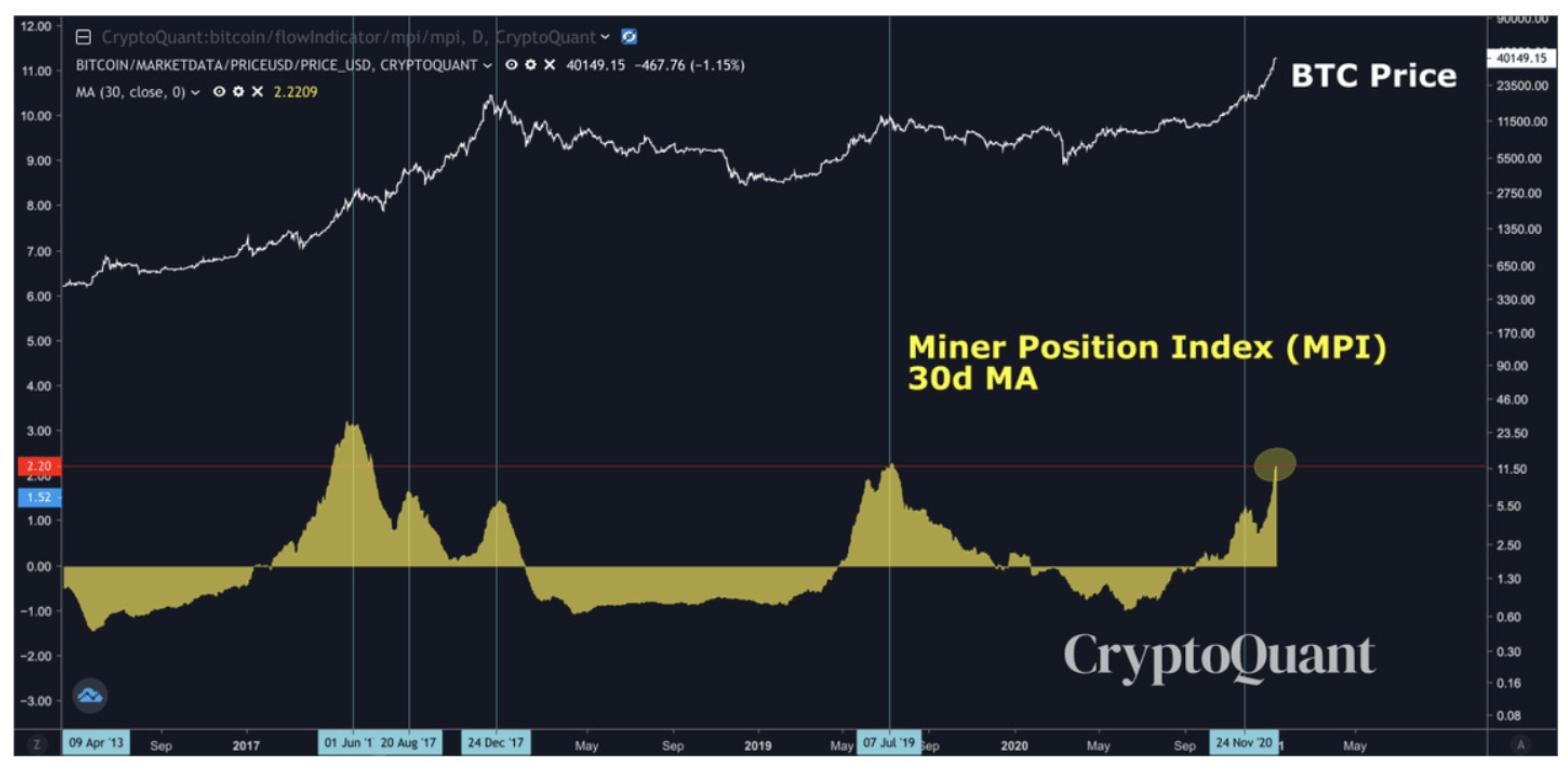 """Kilit metrik Bitcoin için """"yerel zirveye ulaşma"""" sinyali verdi! Anlamı ne? 6"""