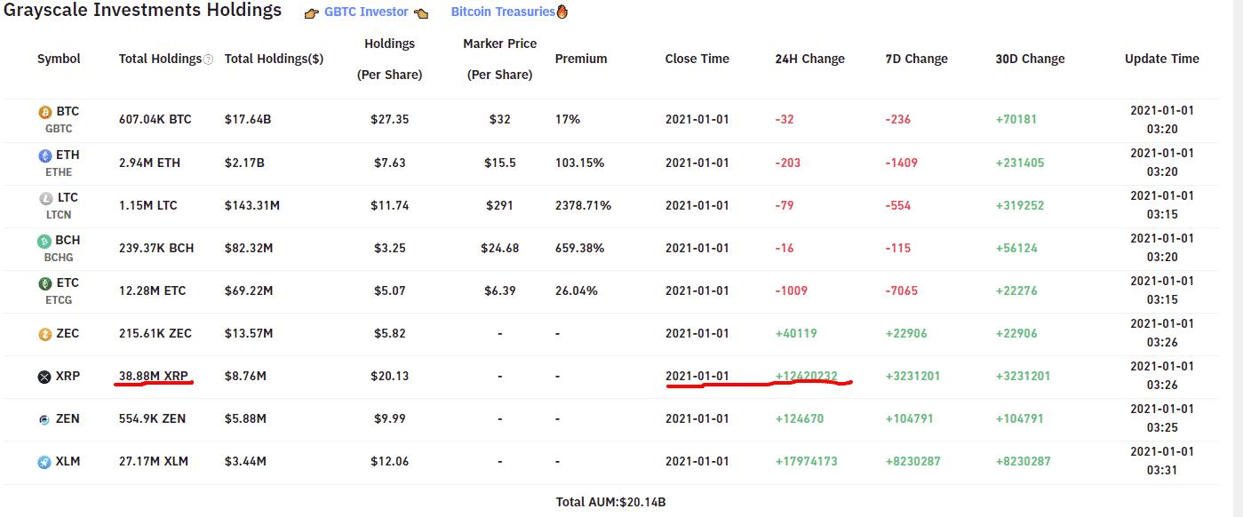 Grayscale XRP fiyatını düşürüyor mu? İddiaları devasa Ripple alımıyla yanıtladılar! 6