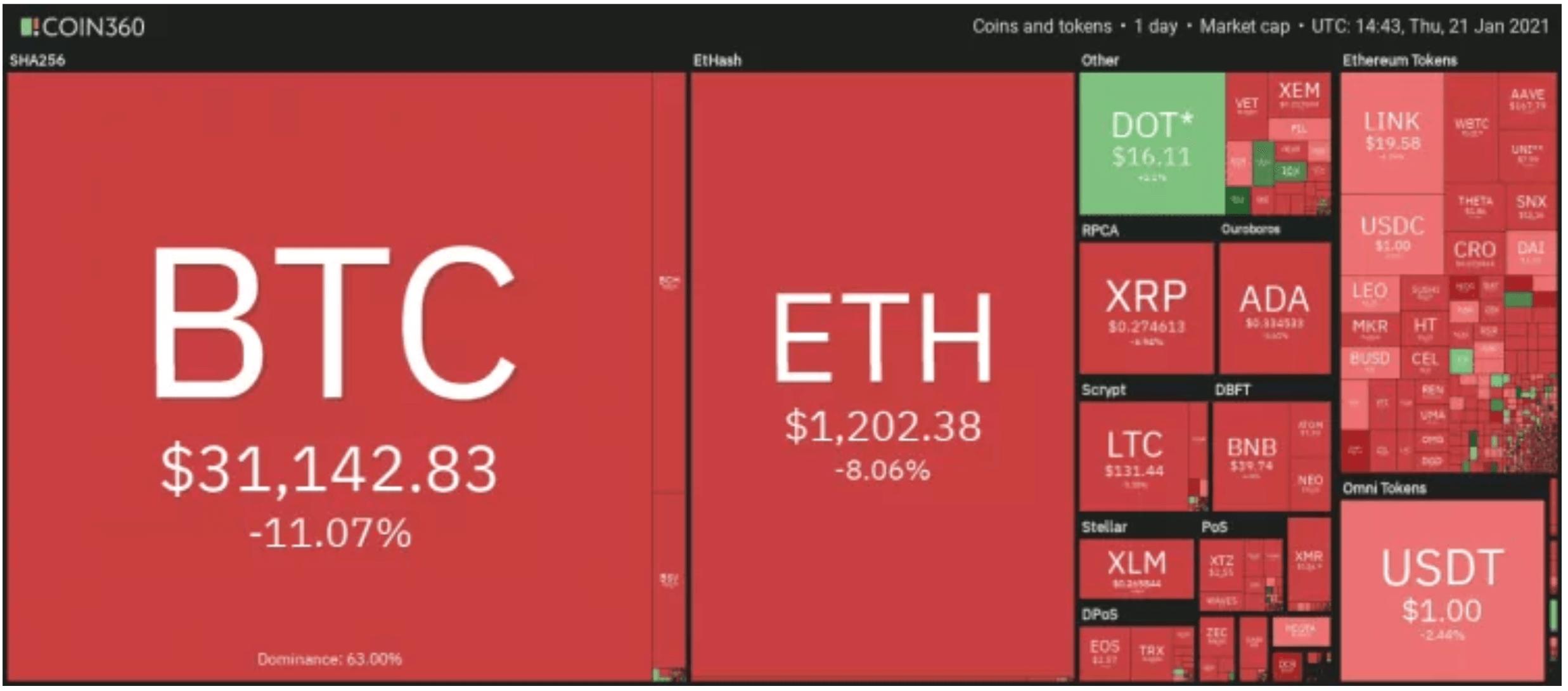 Litecoin fiyat analizi: LTC yükselecek mi? Teknik görünüm, indikatörler, beklenen yön ve izlenecek seviyeler 5