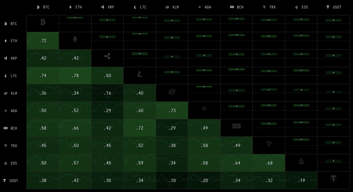 Bitcoin ile altcoinler arasındaki korelasyon ilginç sinyaller veriyor! Altcoinler bağımsızılık ilan edebilir mi? 4