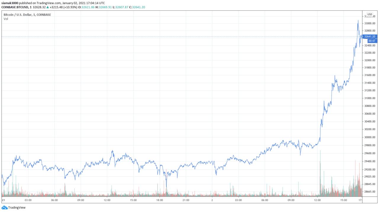 Bitcoin partisi devam ediyor: Fiyat 33 bin doları da gördü! 5