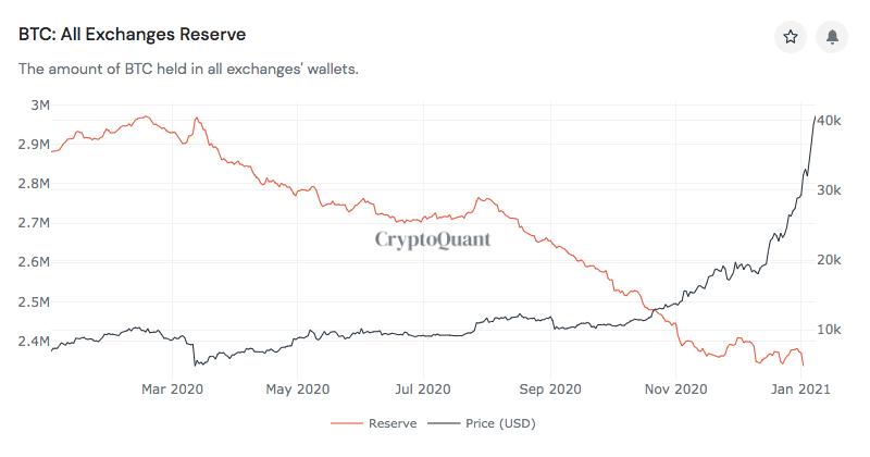 Bitcoin altın çağını yaşıyor ama likidite krizi kapıda! Fiyat nasıl etkilenecek? 5