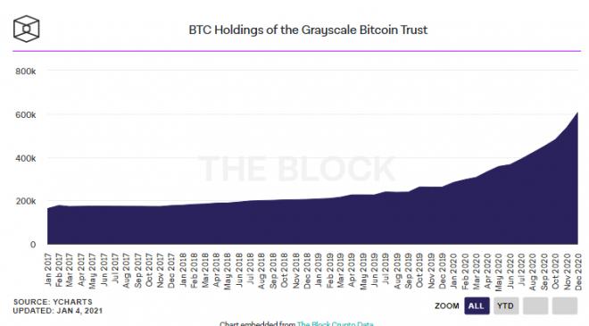 """Rapor: """" Grayscale GBTC ürününde 1,2 milyar dolardan fazla pozisyon bulunuyor """" 5"""