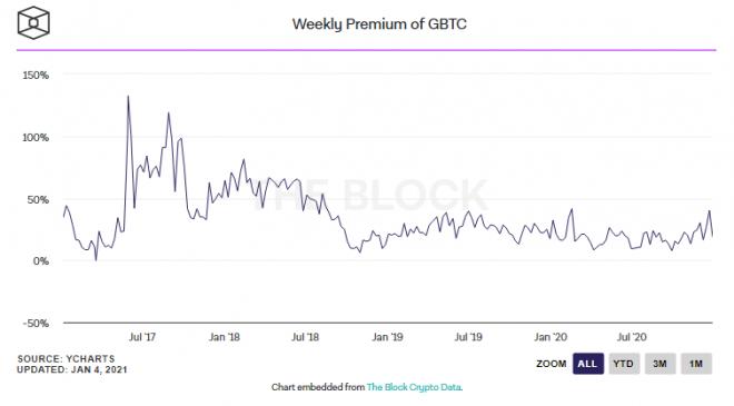 """Rapor: """" Grayscale GBTC ürününde 1,2 milyar dolardan fazla pozisyon bulunuyor """" 6"""