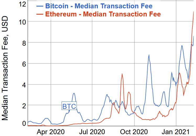 Bitcoin ve Ethereum rallileri devam ederken işlem ücretleri de rekor kırıyor 3