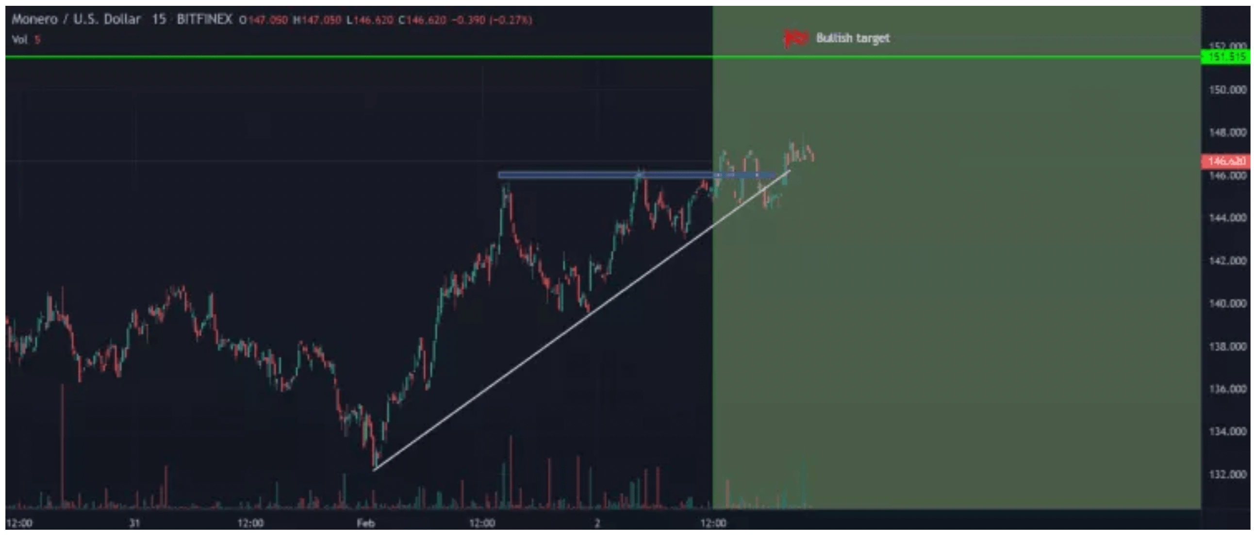 Monero fiyat analizi: XMR için analistler ne söylüyor? Sıradaki yön ve beklenen seviyeler 7
