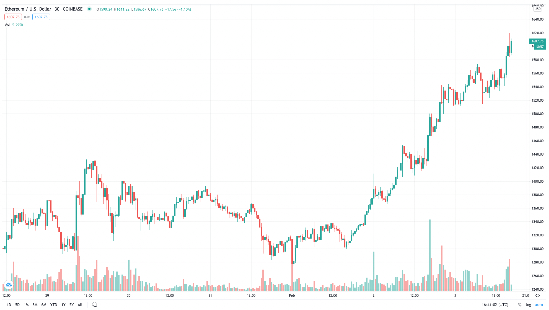 Ethereum durmuyor! Fiyat 1.600 doları aştı, işlem ücretleri coştu 3