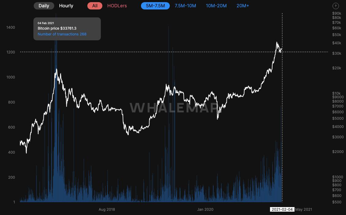 Bitcoin 35.000 doların üzerinde kalıcı mı? Birikim seviyelerine dikkat! 3