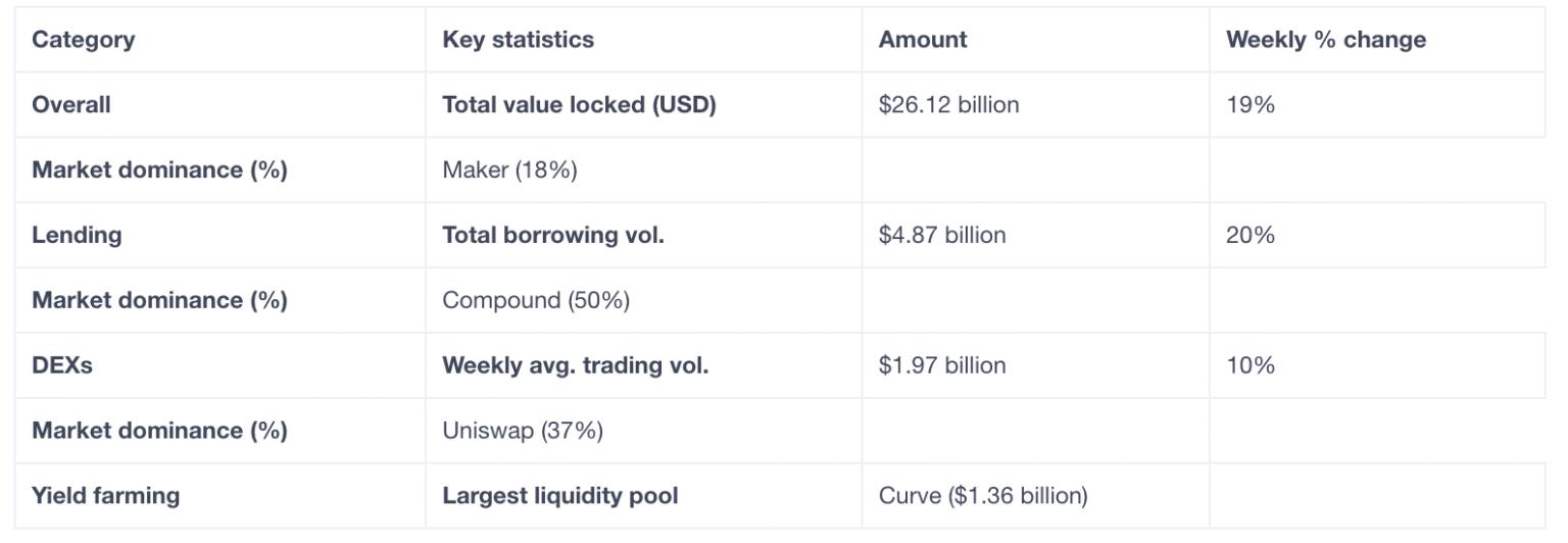 DeFi bir kez daha rekor kırdı: Piyasa değeri 40 milyar doları aştı! 3
