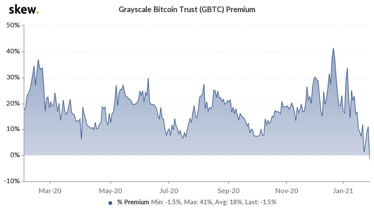 Grayscale Bitcoin Trust primi tarihte ilk kez negatifte! İşte sebebi ve olası sonuçları 5