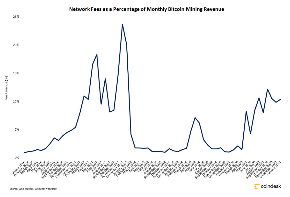Bitcoin madenci gelirleri sadece 1 ayda yüzde 62 arttı 7