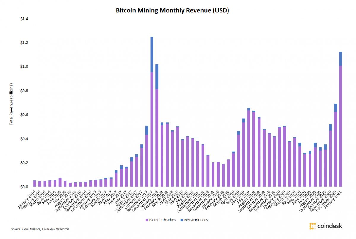 Bitcoin madenci gelirleri sadece 1 ayda yüzde 62 arttı 6
